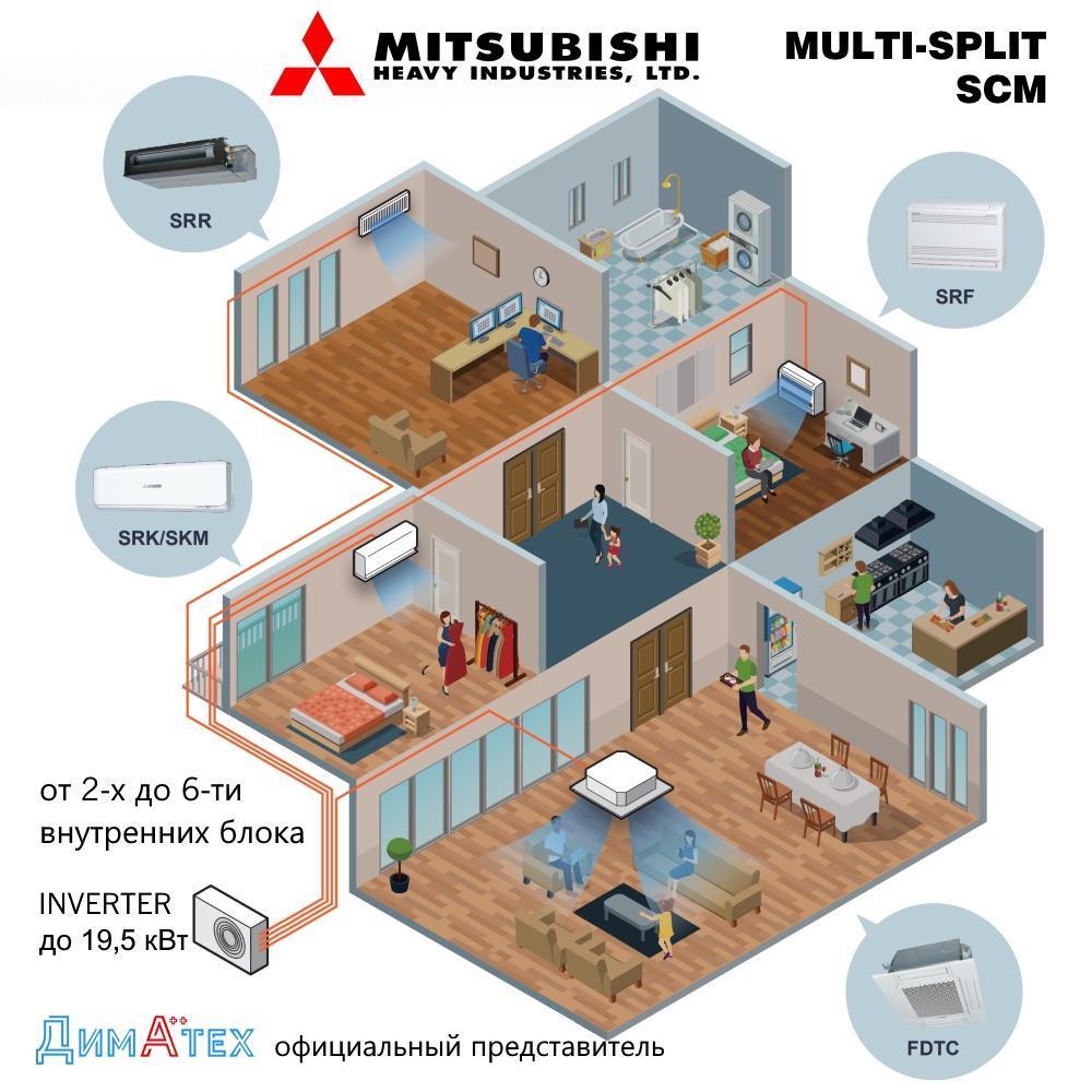 Мульти-спліт системи Міцубісі Хеві (Mitsubishi Heavy) від Діматех фото