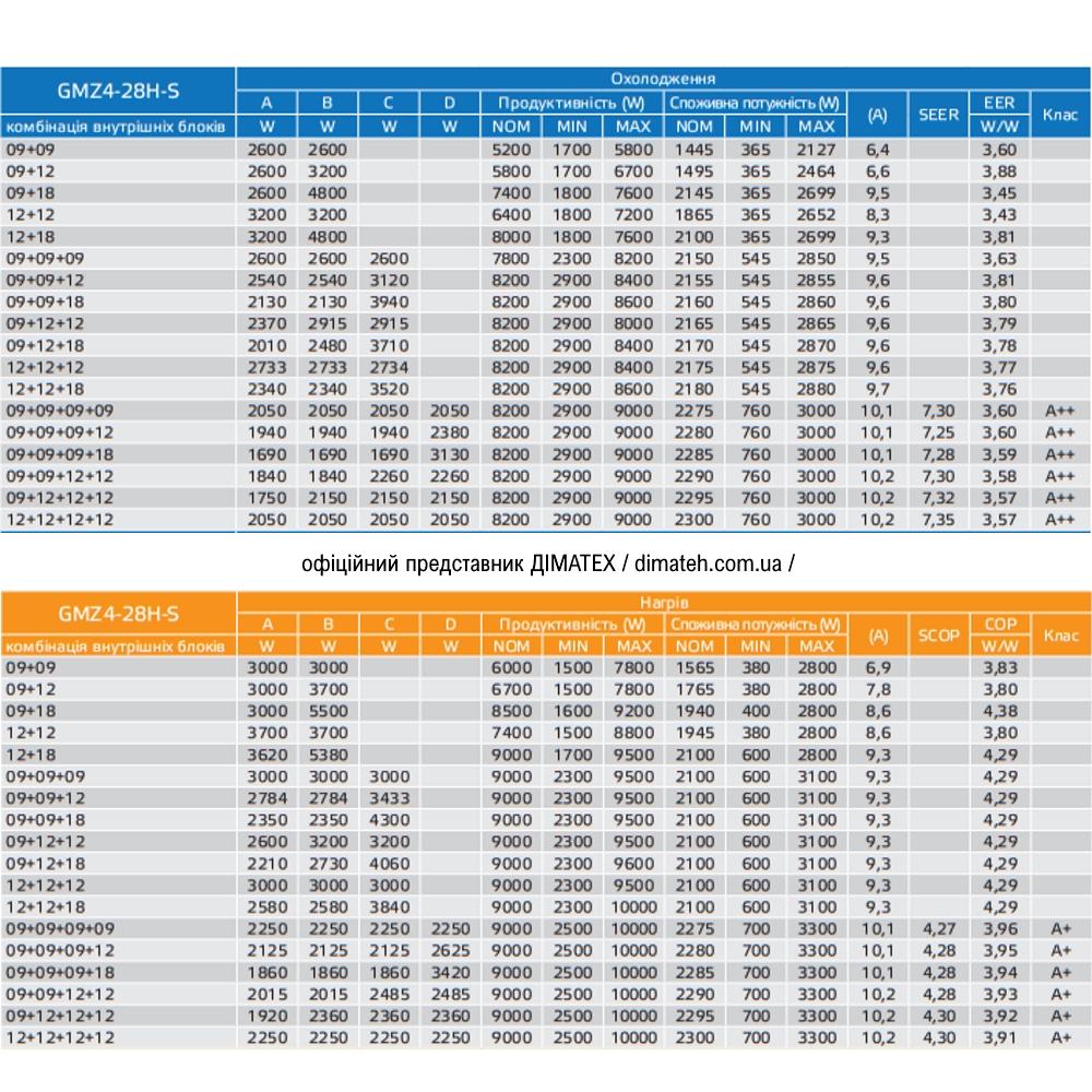 Таблица подбора и продуктивности блоков мульти-сплит Galactic GMZ4-28H-S фото