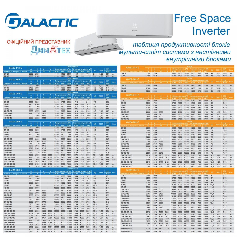 Мульти-спліт системи GALACTIC Free Space Inverter від Діматех таблиця підбору фото